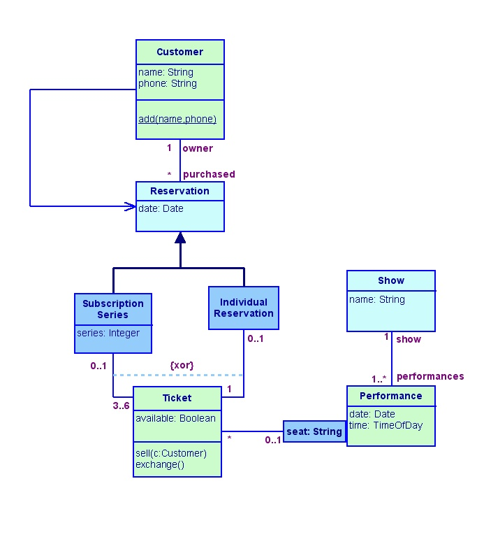 uml diagram software   create sequence diagrams  use case diagrams    uml diagram software   create sequence diagrams  use case diagrams  and more   uml diagrammer